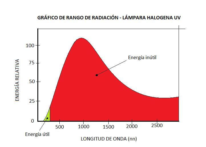 Gráfico de rango de radiación - Lámpara halogena UV